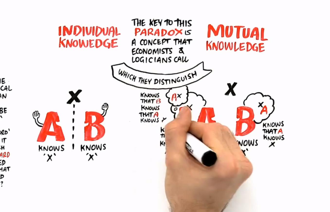 Kolektivno znanje vs individualno znanje