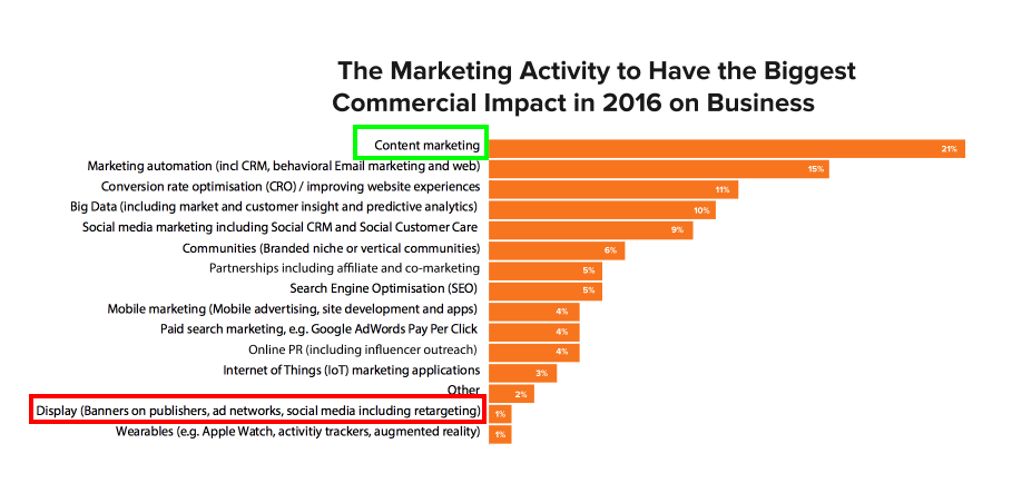 Content_Marketing_2016_Europe.pdf 2016-04-07 13-45-49