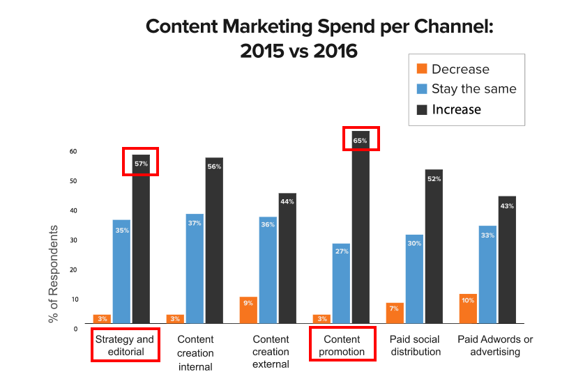 Content_Marketing_2016_Europe.pdf 2016-04-07 13-55-37