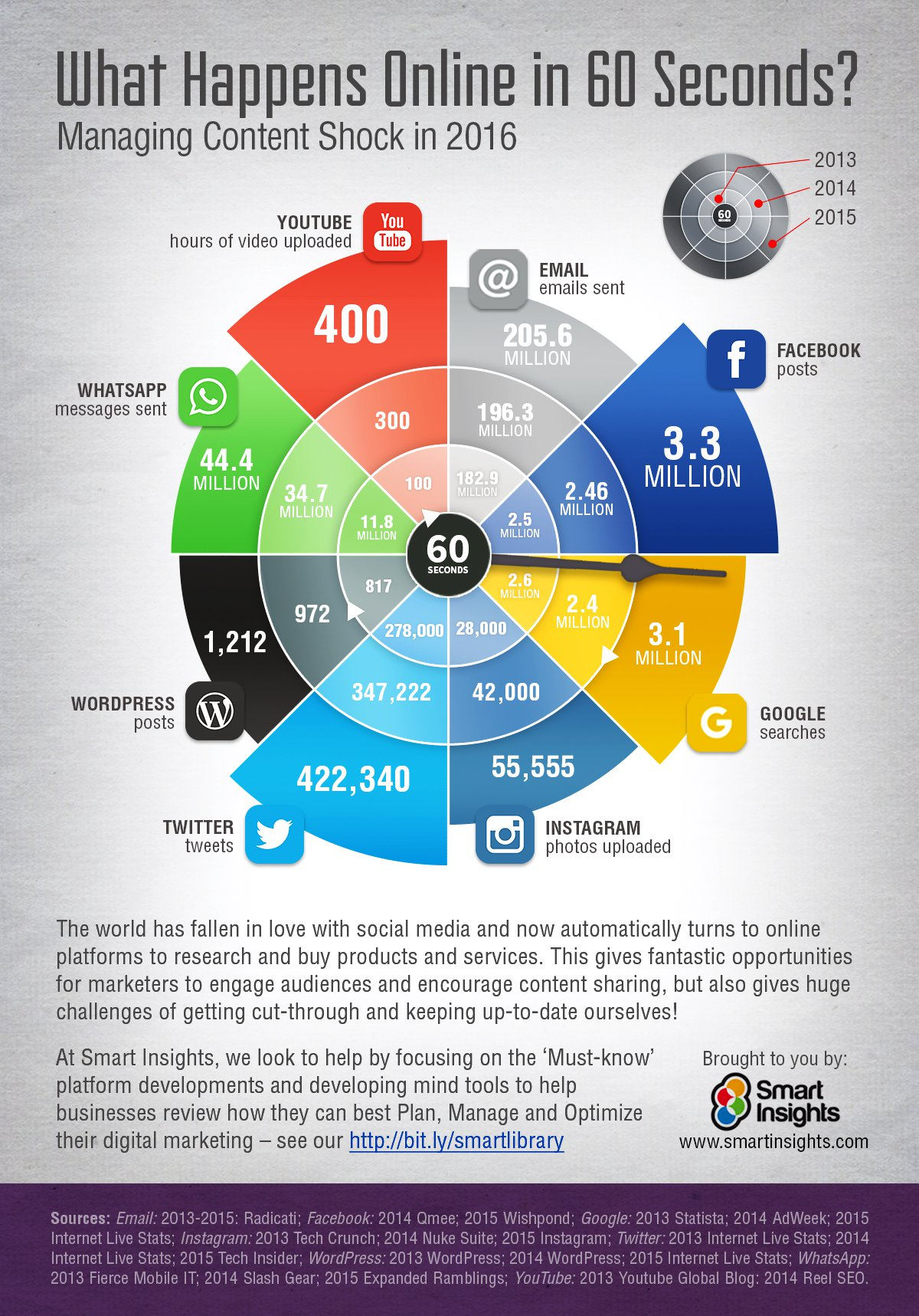 What-happens-online-in-60-seconds-one-minute